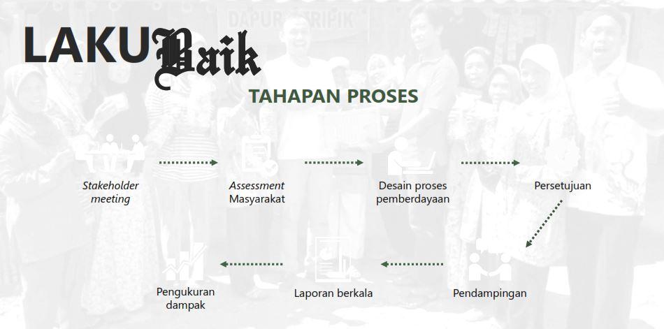 Proses laku Baik Semut Nusantara